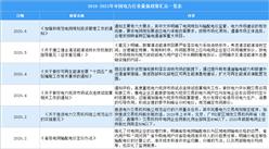 2021年中国电力行业最新政策汇总一览(图)