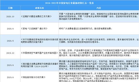 2021年中国家电行业最新政策汇总一览(图)
