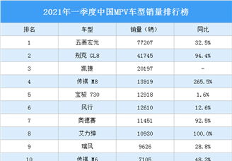 2021年一季度中国MPV车型销量排行榜(图)