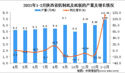 2021年1-2月陕西省纸板产量数据统计分析