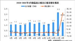 2021年3月中国液晶显示板出口数据统计分析