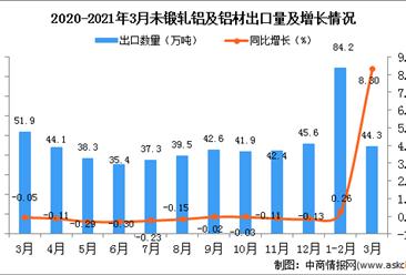 2021年1-3月中国未锻轧铝及铝材出口数据统计分析