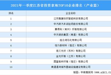 产业地产投资情报:2021年一季度江苏省投资拿地TOP10企业排名(产业篇)