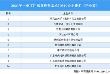 产业地产投资情报:2021年一季度广东省投资拿地TOP10企业排名(产业篇)