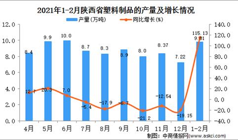 2021年1-2月陕西省塑料制成品产量数据统计分析