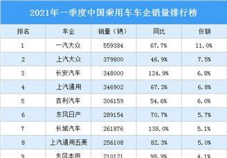 2021年一季度中国乘用车车企销量排行榜(图)