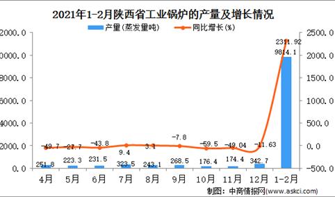 2021年1-2月陕西省工业锅炉产量数据统计分析