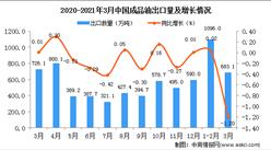 2021年1-3月中国成品油出口数据统计分析