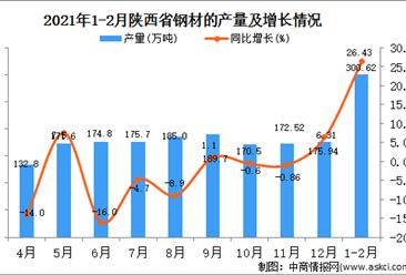 2021年1-2月陕西省钢材产量数据统计分析