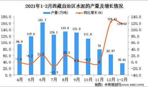 2021年1-2月西藏自治区水泥产量数据统计分析