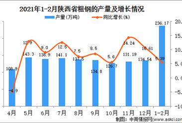 2021年1-2月陕西省粗钢产量数据统计分析