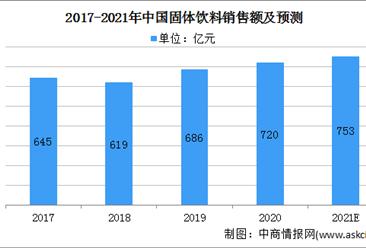 2021年中国固体饮料行业市场规模及发展前景分析(图)