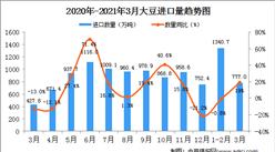 2021年3月中国大豆进口数据统计分析