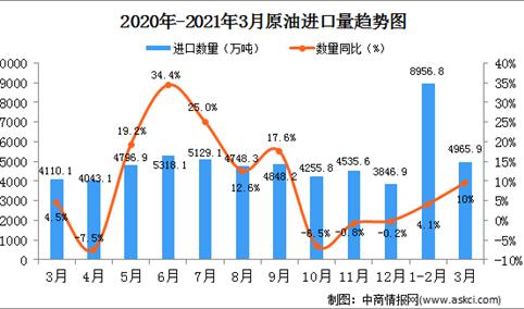 2021年3月中国原油进口数据统计分析