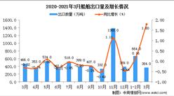 2021年3月中国船舶出口数据统计分析