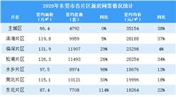 2021年3月东莞新房网签情况分析:新政后网签价格下跌