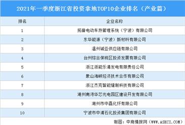 产业地产投资情报:2021年一季度浙江省投资拿地TOP10企业排名(产业篇)