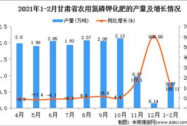 2021年1-2月甘肃省化肥产量数据统计分析