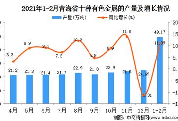 2021年1-2月青海省有色金属产量数据统计分析