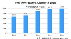 2020年中國核能發電量及發電裝機容量情況(圖)