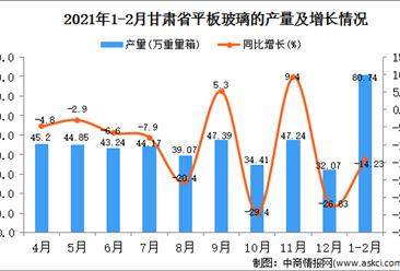 2021年1-2月甘肃省平板玻璃产量数据统计分析