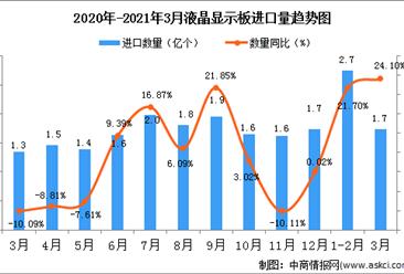 2021年3月中国液晶显示板进口数据统计分析