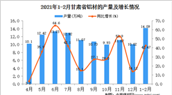 2021年1-2月甘肃省铝材产量数据统计分析