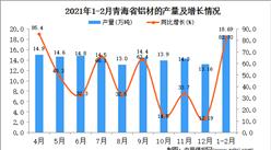 2021年1-2月青海省铝材产量数据统计分析