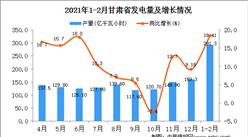 2021年1-2月甘肃省发电量产量数据统计分析
