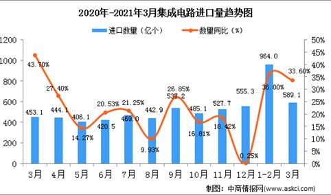 2021年3月中国集成电路进口数据统计分析