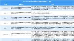 2021年中国智能制造行业最新政策汇总一览(图)