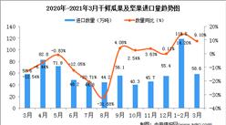 2021年3月中国干鲜瓜果及坚果进口数据统计分析
