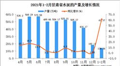 2021年1-2月甘肃省水泥产量数据统计分析