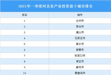 2021年一季度河北省产业投资前十城市排名(产业篇)