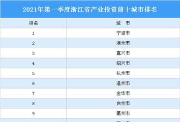 2021年一季度浙江省产业投资前十城市排名(产业篇)