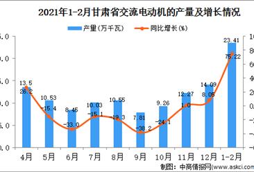 2021年1-2月甘肃省交流电动机产量数据统计分析