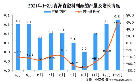 2021年1-2月青海省塑料制成品产量数据统计分析
