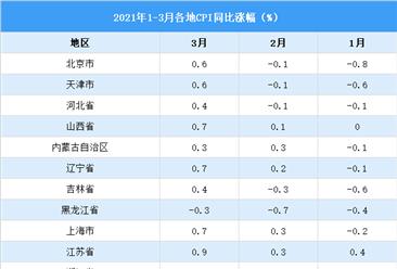 2021年31省份3月CPI出炉:浙江省涨幅最大(图)