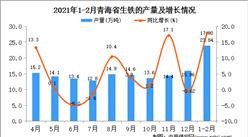 2021年1-2月青海省生铁产量数据统计分析