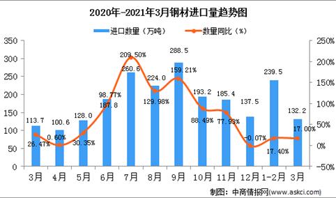 2021年3月中国钢材进口数据统计分析