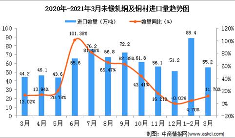 2021年3月中国未锻轧铜及铜材进口数据统计分析