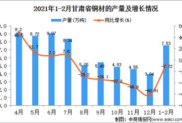 2021年1-2月甘肃省铜材产量数据统计分析
