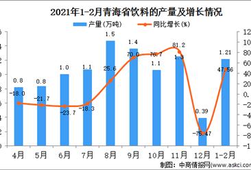 2021年1-2月青海省饮料产量数据统计分析