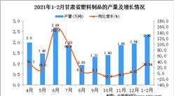 2021年1-2月甘肃省塑料制品产量数据统计分析