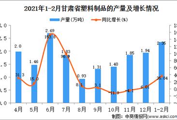 2021年1-2月甘肃省塑料制成品产量数据统计分析