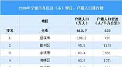 2020年宁波市各区县(市)户籍人口排行榜:江北区户籍人口密度最大(图)