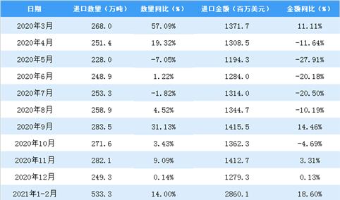 2021年3月中国纸浆进口数据统计分析