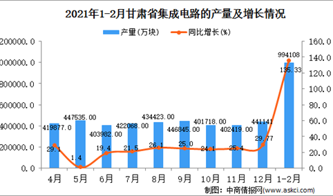2021年1-2月甘肃省集成电路产量数据统计分析