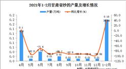 2021年1-2月甘肃省纱产量数据统计分析