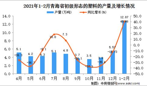 2021年1-2月青海省塑料产量数据统计分析